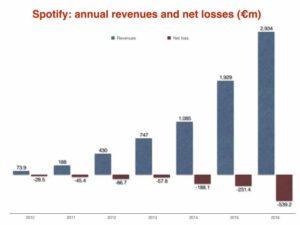 Dokhody Spotify v 2016 godu