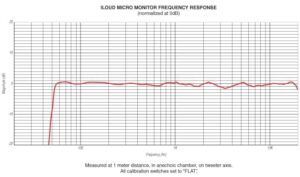 iloud micro monitors frequency response
