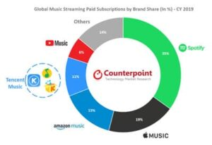 Global Online Music Streaming Grew 32% YoY to Cross 350 Million Subscriptions in 2019