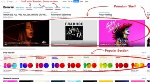 Music distribution, how it works 2