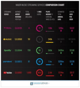 Top Music Streaming Services Comparison Chart
